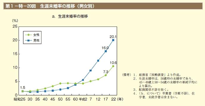 生涯未婚率グラフ